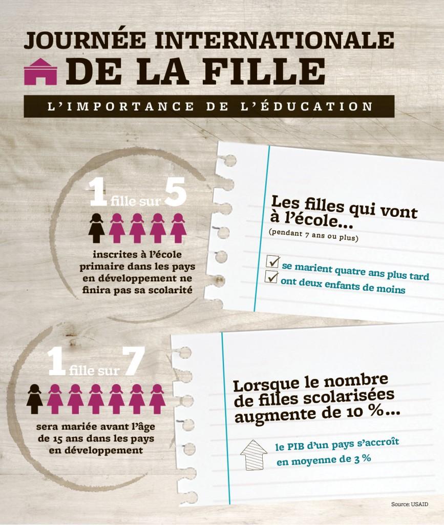 Infographic_InternationalDayOfGirl_French