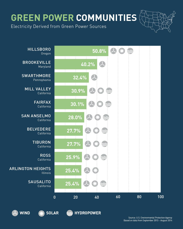 The top 2014 U.S. Green Power Communities (Illustration by Julia Maruszewski)