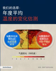 SOTU_climatechange_chinese