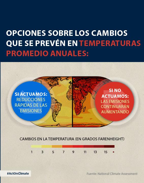 Gráfico que proyecta cambios en la temperatura anual promedio.