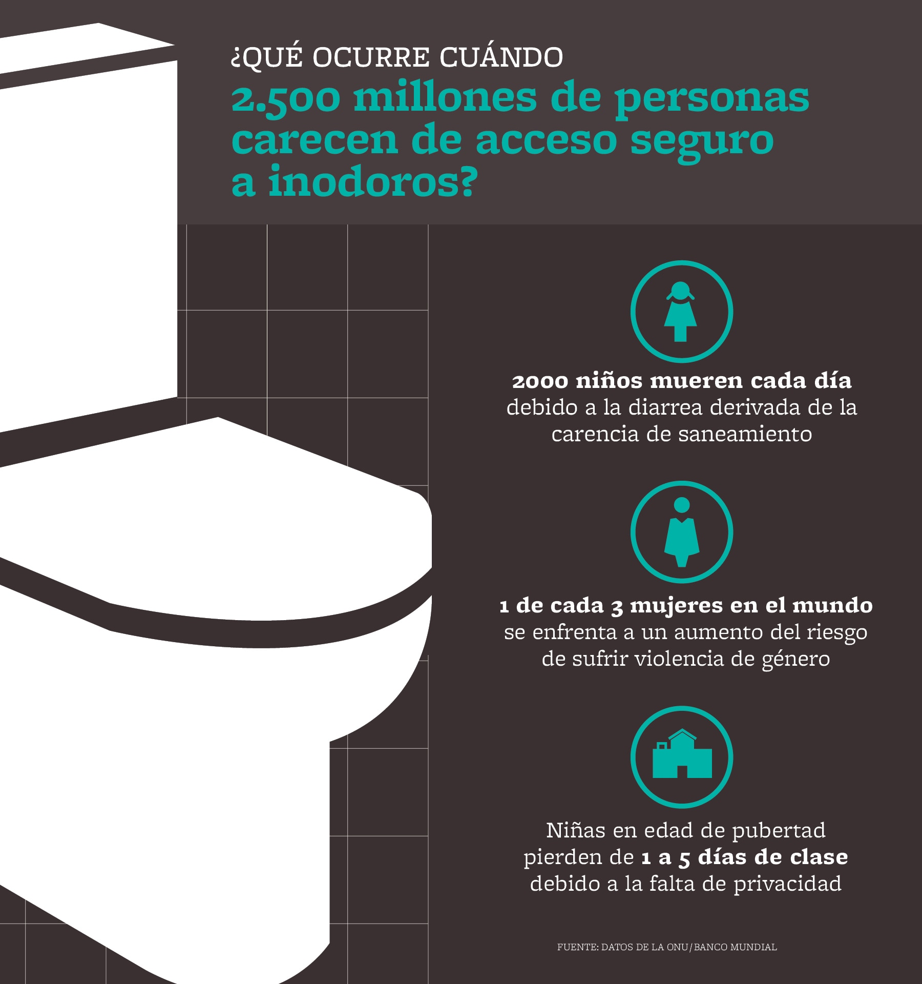 Infográfico de inodoros seguros