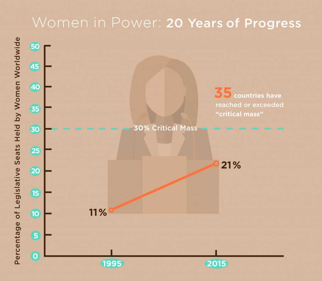 Infographic showing the number of legislative seats held by women over the past 20 years (State Dept./E. Agostini)