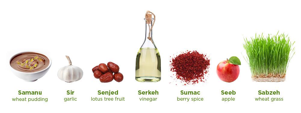 Siete objetos comestibles con nombres en persa e inglés (Depto. de Estado)