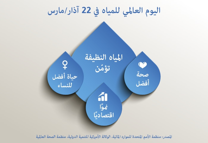 WaterDay_infographic_arabic