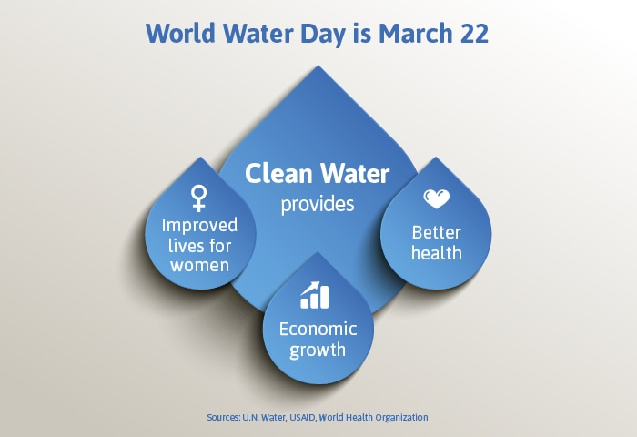 Infographic depicting benefits of clean water (State Dept./Jamie McCann)