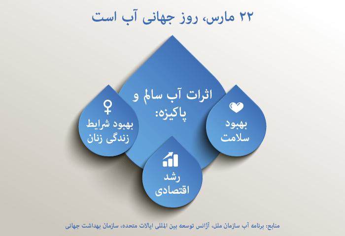 WaterDay_infographic_persian
