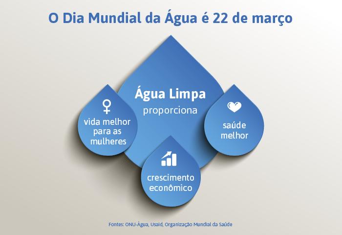 Infográfico mostra os benefícios da água limpa (Depto. de Estado/Jamie McCann)