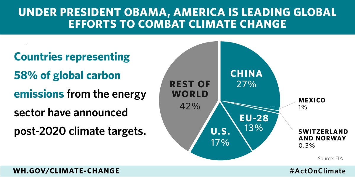 What is the government and obama doing about alternative energy and global warming in particular?