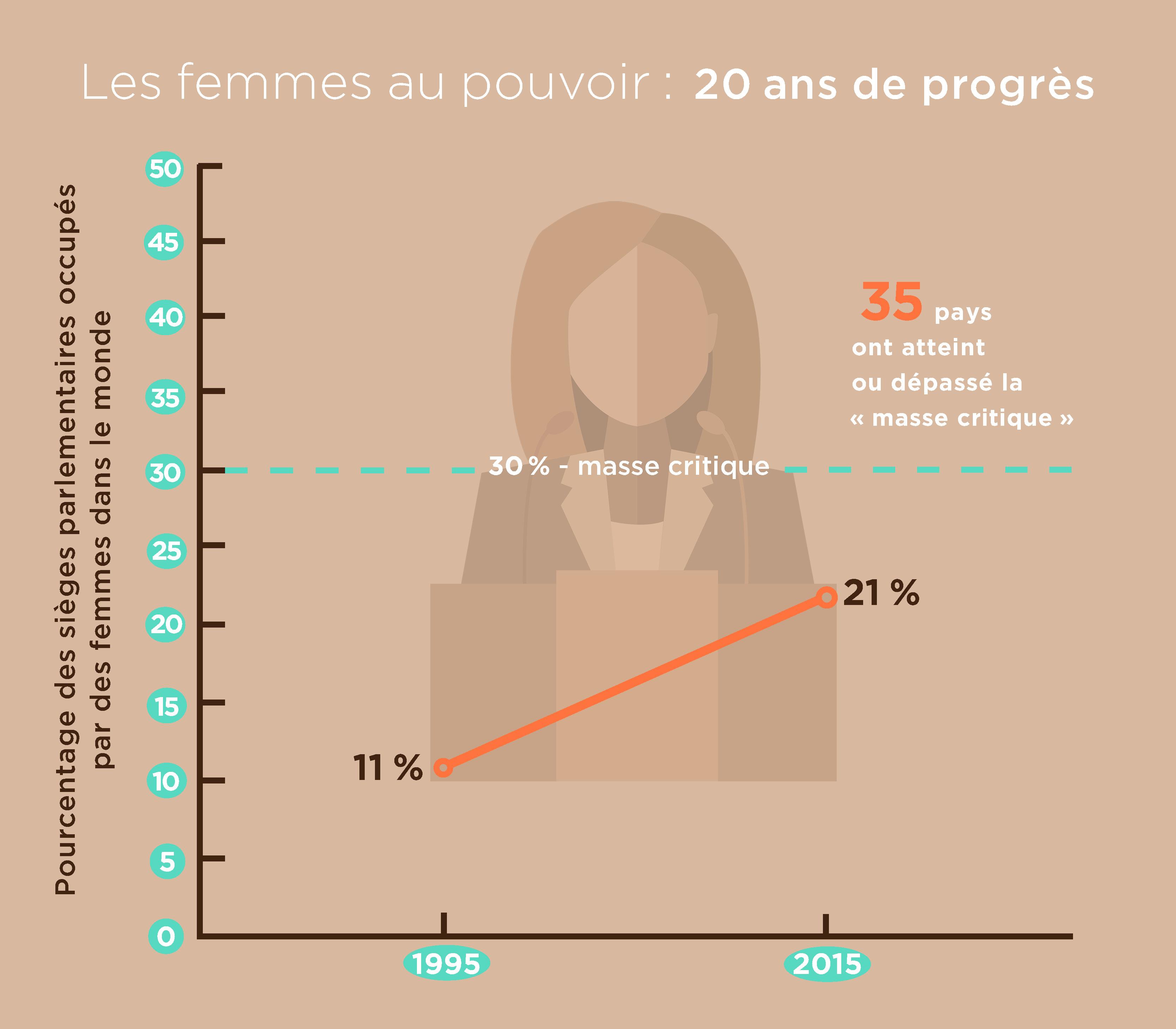 Graphique indiquant le pourcentage de sièges parlementaires occupés par des femmes dans le monde (Département d'État/Edrick Agostini)