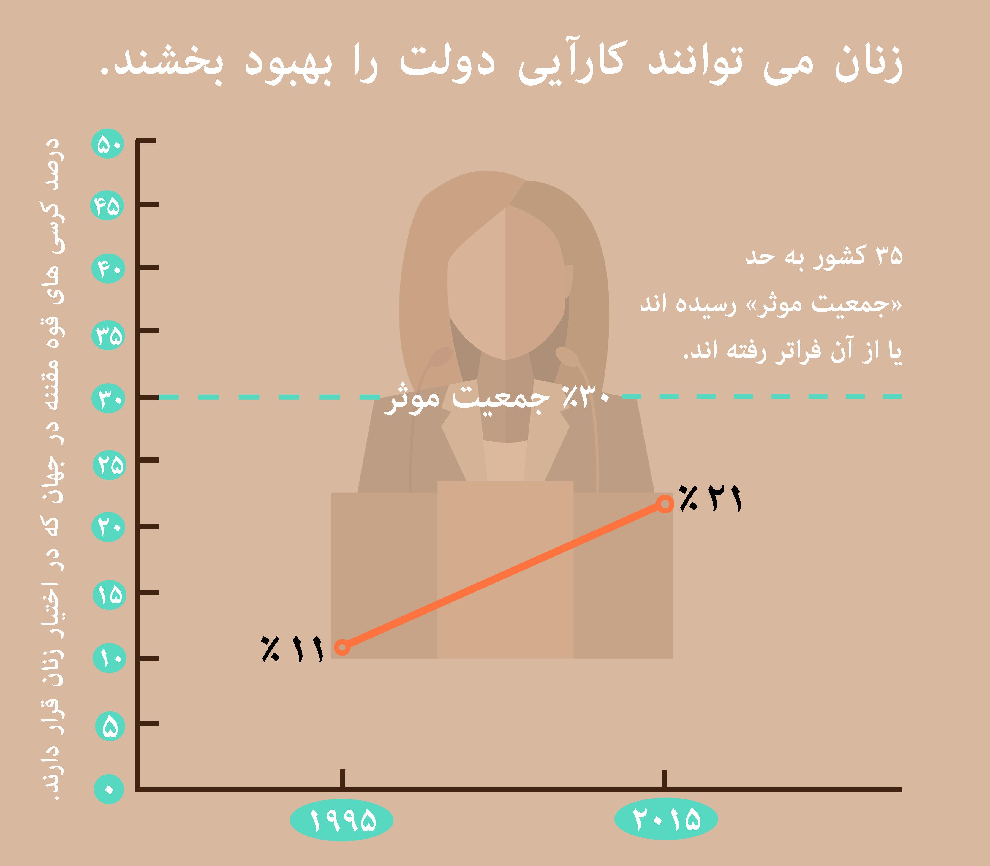 این نمودار تعداد کرسی هایی را که طی ٢۰ سال گذشته در نهادهای قانونگذاری در اختیار زنان قرار گرفته نشان می دهد. (وزارت امور خارجه / ادریک آگوستینی)