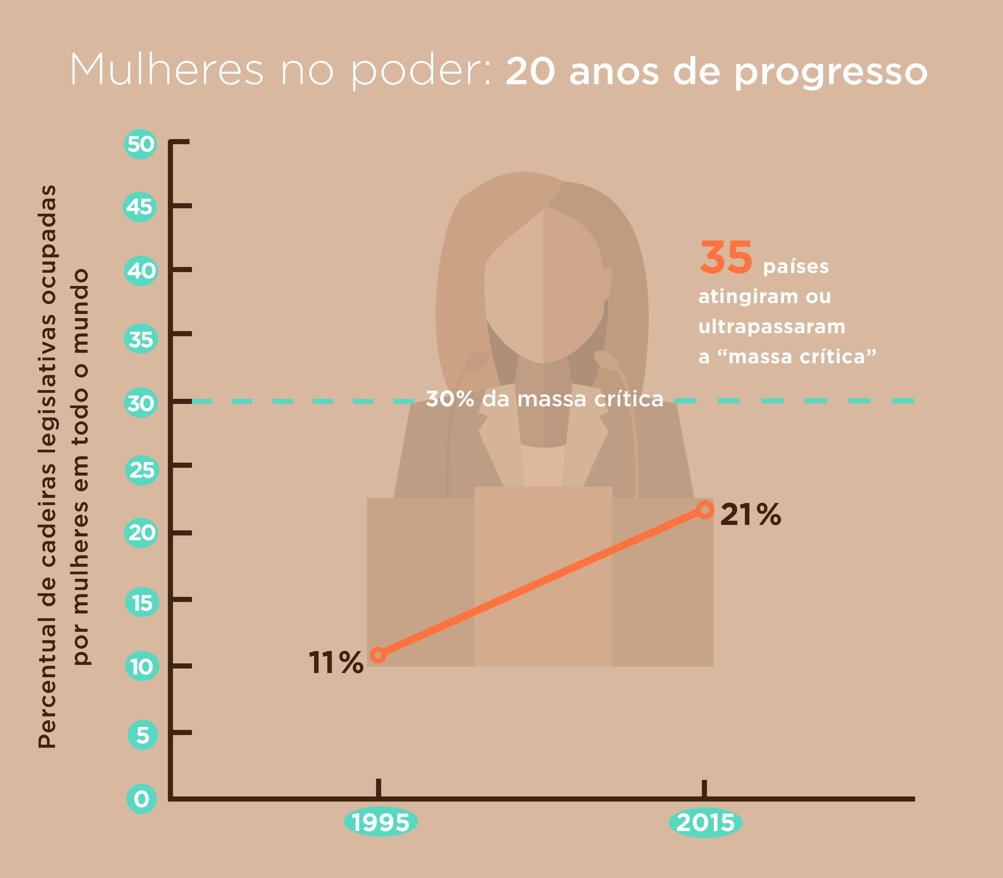 Infográfico mostra o número de cadeiras legislativas ocupadas por mulheres nos últimos 20 anos (Depto. de Estado/E. Agostini)