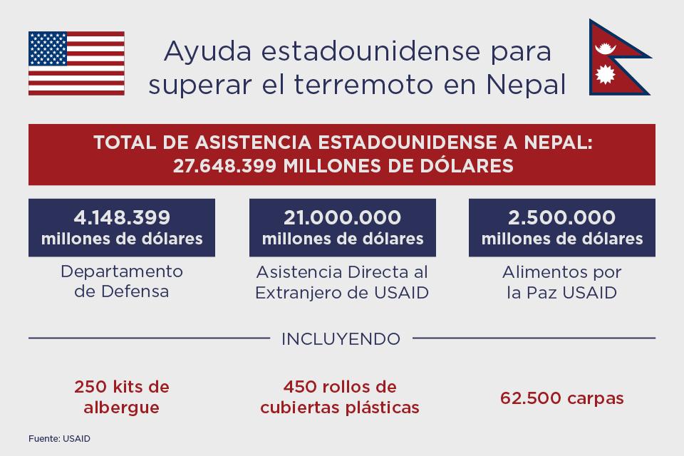 Gráfica informativa que muestra la cantidad de dólares y el tipo de asistencia brindada por Estados Unidos a Nepal (USAID)