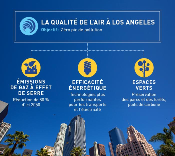 Infographie sur la qualité de l'air à Los Angeles montrant l'objectif de zéro pic de pollution atmosphérique (Département d'État)