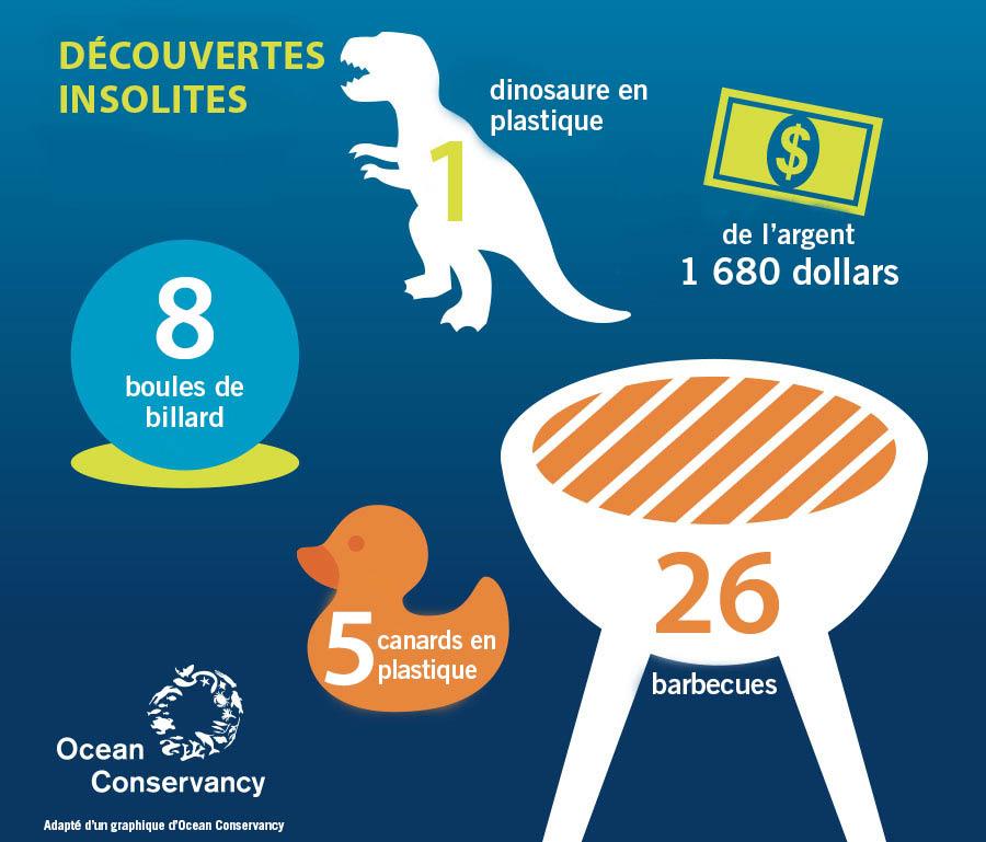 Infographie montrant des objets insolites trouvés sur des plages (Ocean Conservancy)