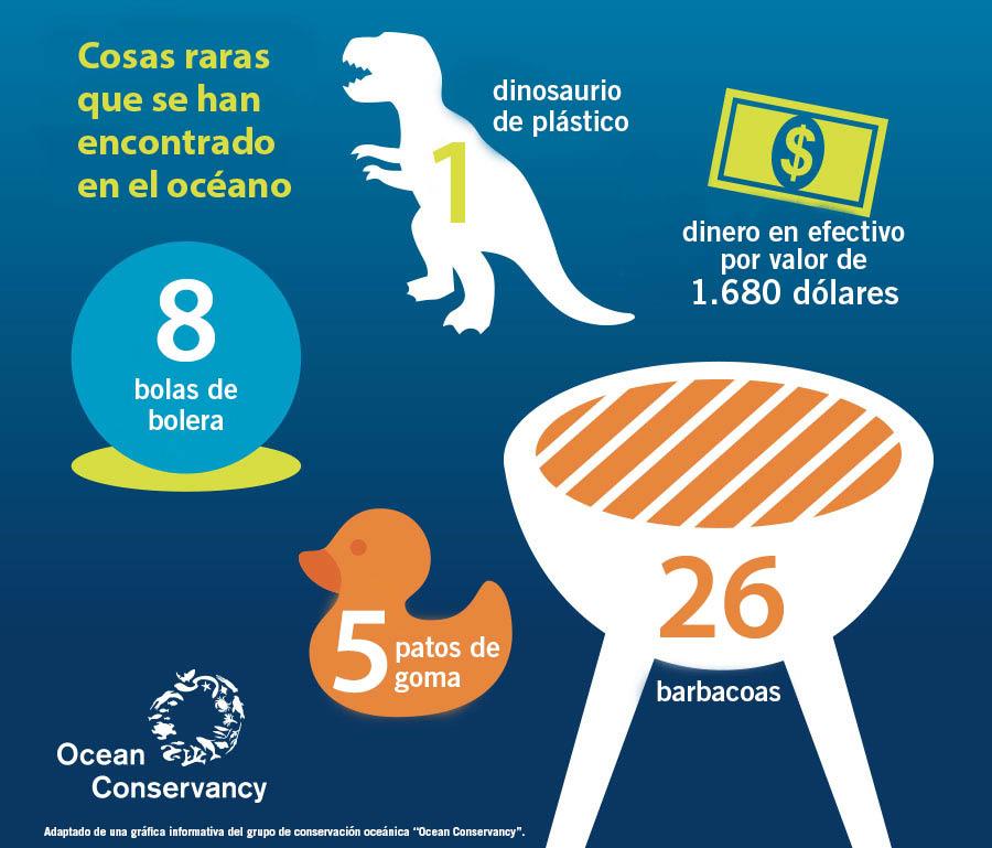 Ilustración gráfica que muestra algunos hallazgos inusuales en las playas (Ocean Conservancy)