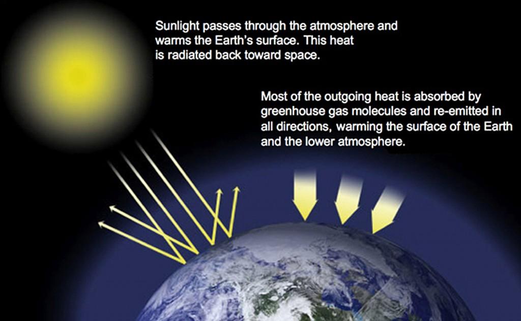 طرحی از زمین و خورشید که چگونگی تغییرات آب و هوایی را نشان می دهد. (عکس از ناسا)