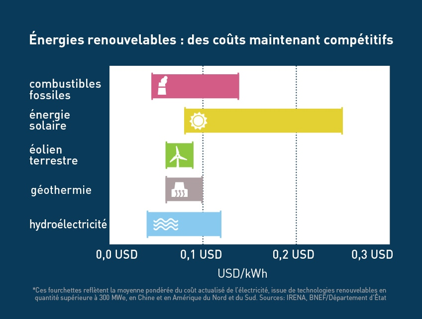 EnergyCosts_French
