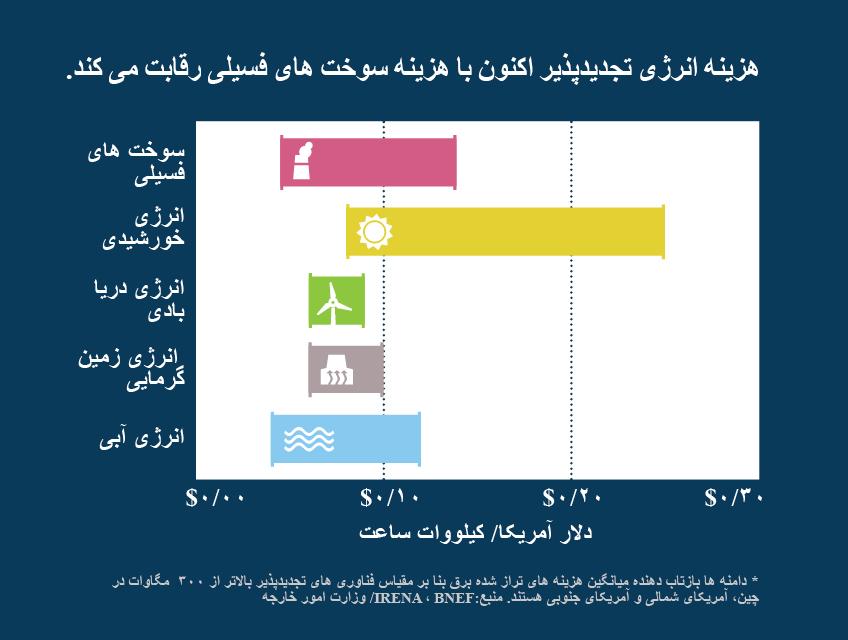 EnergyCosts_Persian