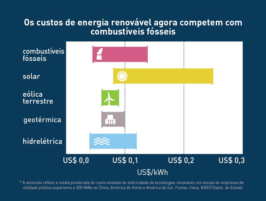 Tabela comparando custos de energia renovável e de energia de combustíveis fósseis (Depto. de Estado/Julia Maruszewski)