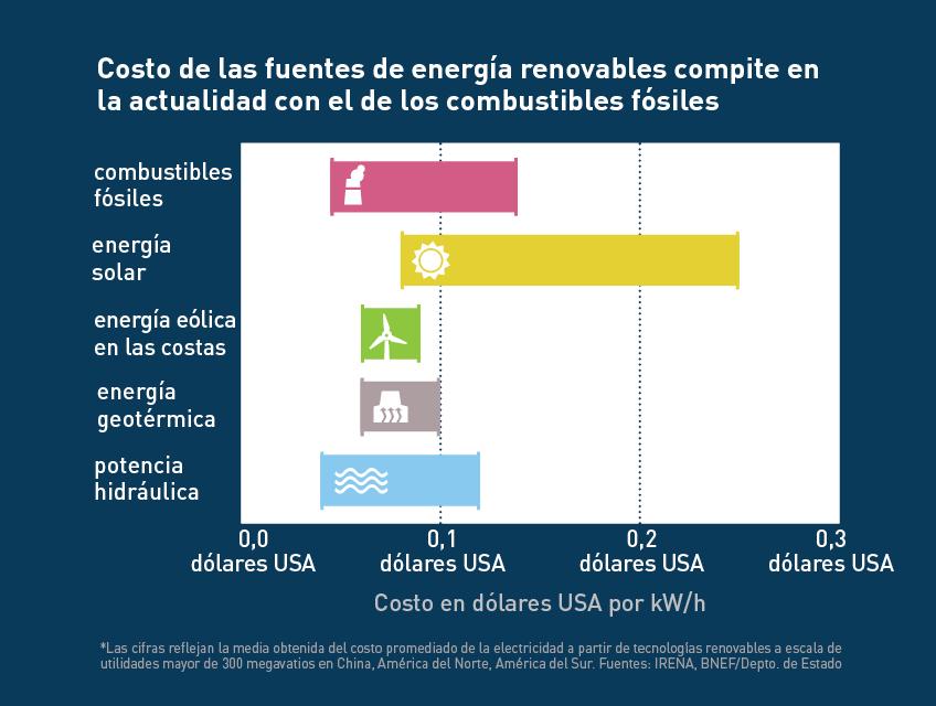 Gráfica que compara los costos de energías renovables y combustibles fósiles (Depto. de Estado/Julia Maruszewski)