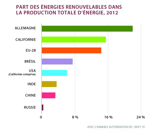Infographie montrant la part des sources renouvelables dans la production d'énergie en 2012 (Next 10)