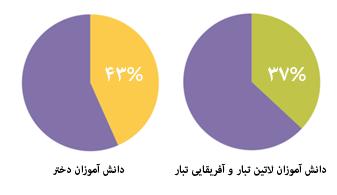 نمودار پراکندگی و گوناگونی پنج میلیون شرکت کننده این دوره های آموزشی (code.org)