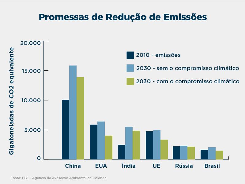 Gráfico demonstra as emissões de 2010 e as promessas de redução da China, dos EUA, da Índia, da UE, da Rússia e do Brasil (Depto. de Estado/Jamie McCann)