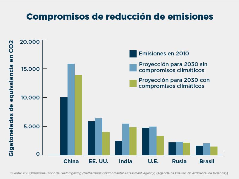 Gráfica que muestra las emisiones en 2010 y las promesas de reducción de estas de China, Estados Unidos, India, la U. E., Rusia y Brasil (Depto. de Estado/Jamie McCann)