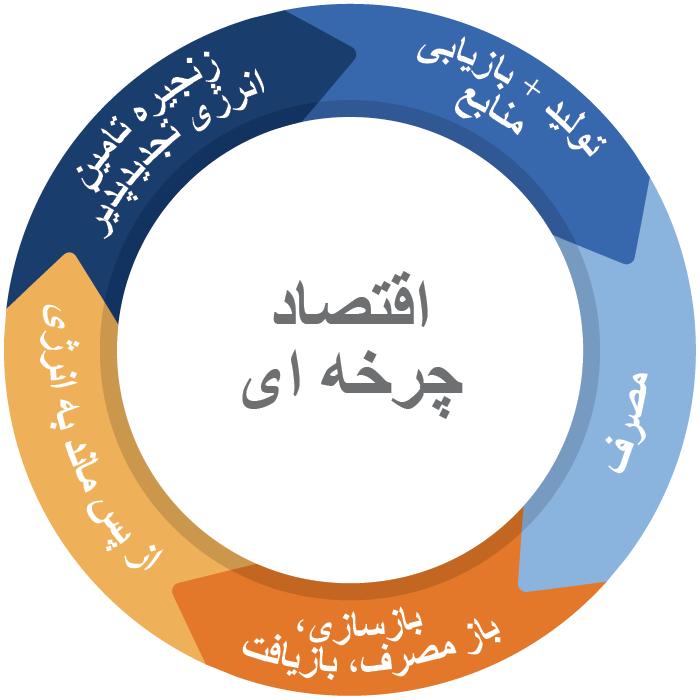 Circular_flow_Persian