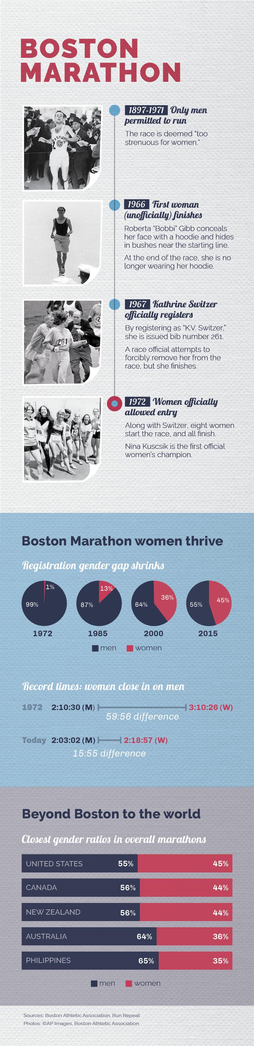 Infographic describing increase in participation by women in Boston Marathon (State Dept./Julia Maruszewski)