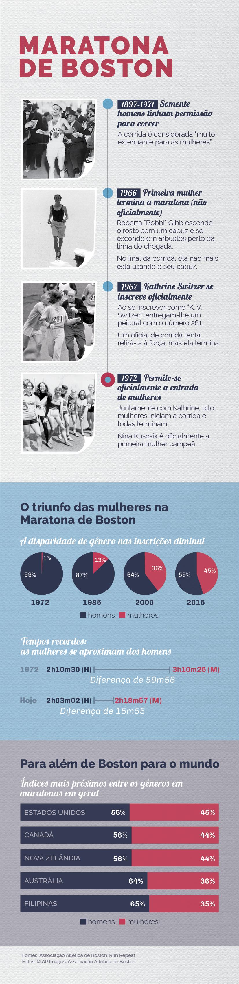 Infográfico descreve o aumento na participação de mulheres na Maratona de Boston (Depto. de Estado/Julia Maruszewski)