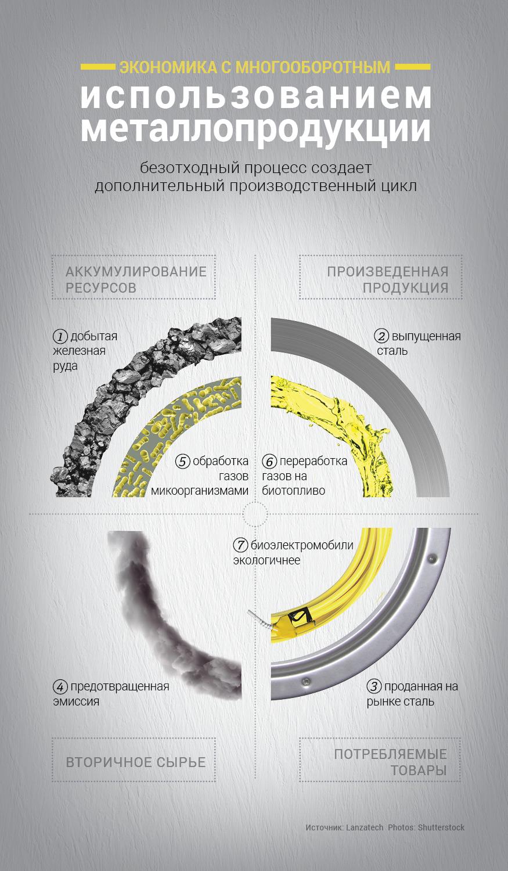 Инфографика демонстрирует многооборотное использование сырья в производстве металлопродукции (LanzaTech/State Dept./Julia Maruszewski)