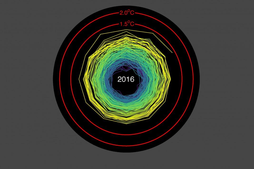 Spiral graph showing rising global temperature data (Ed Hawkins)