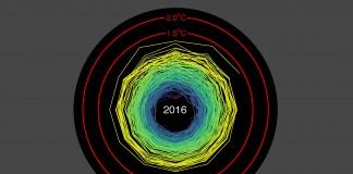 انیمیشن افزایش دمای جهان طی ۱۱۶ سال گذشته (اد هاوکینز)