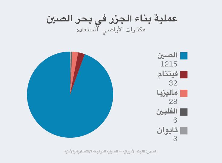 SCS_hectares_Arabic