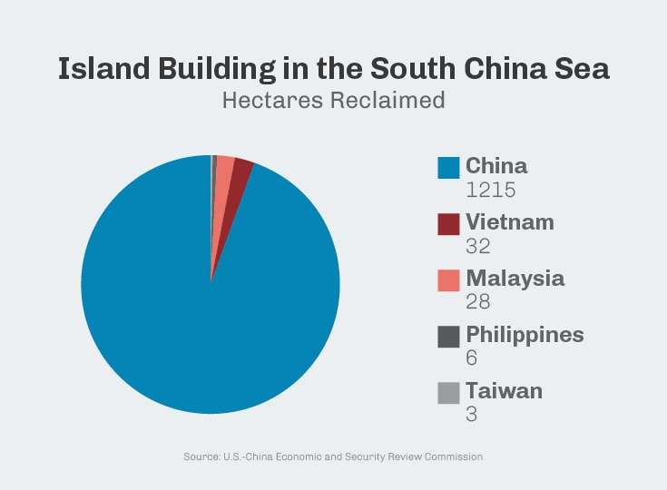 Infographic showing area of artificial islands that have been built in South China Sea, by country (U.S.-China Economic and Security Review Commission)