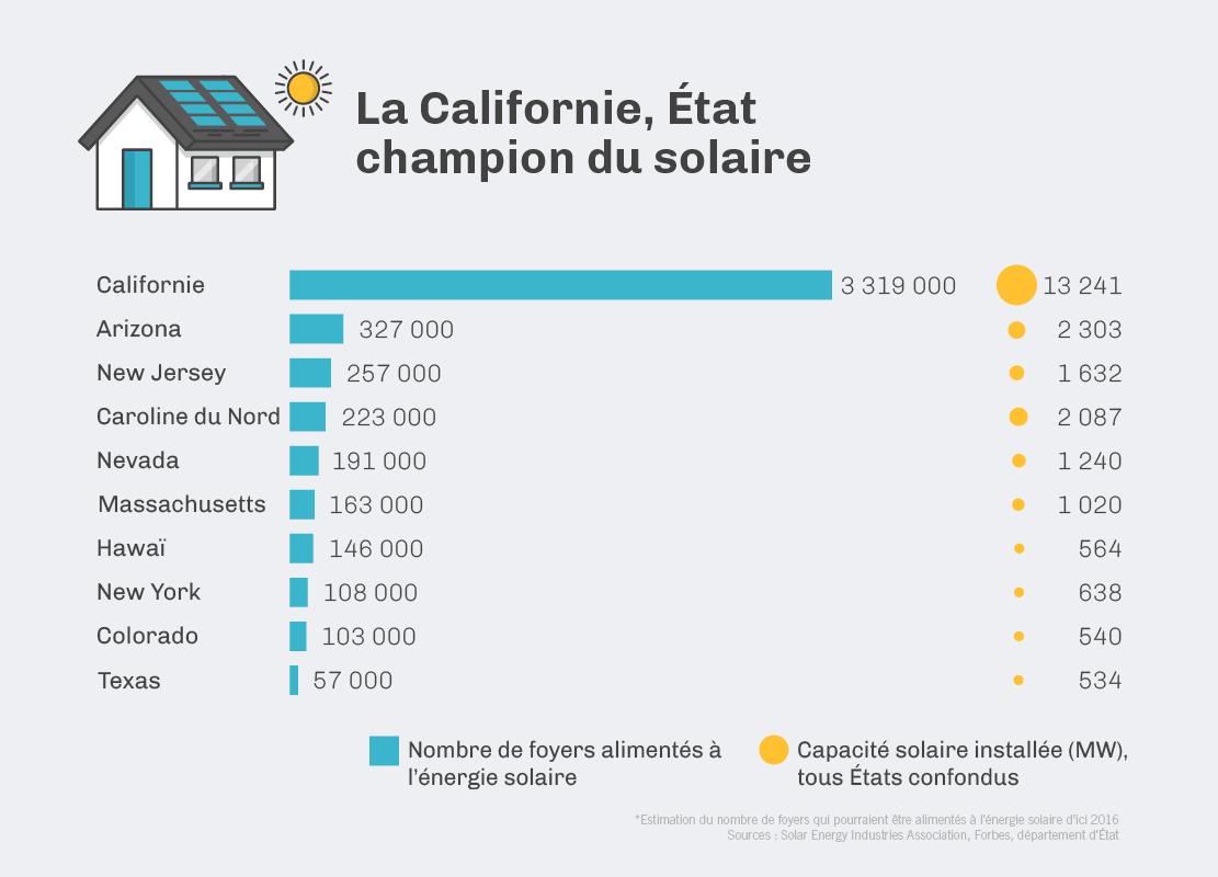 La Californie est l'État champion du solaire. (Département d'État/J. Maruszewski)