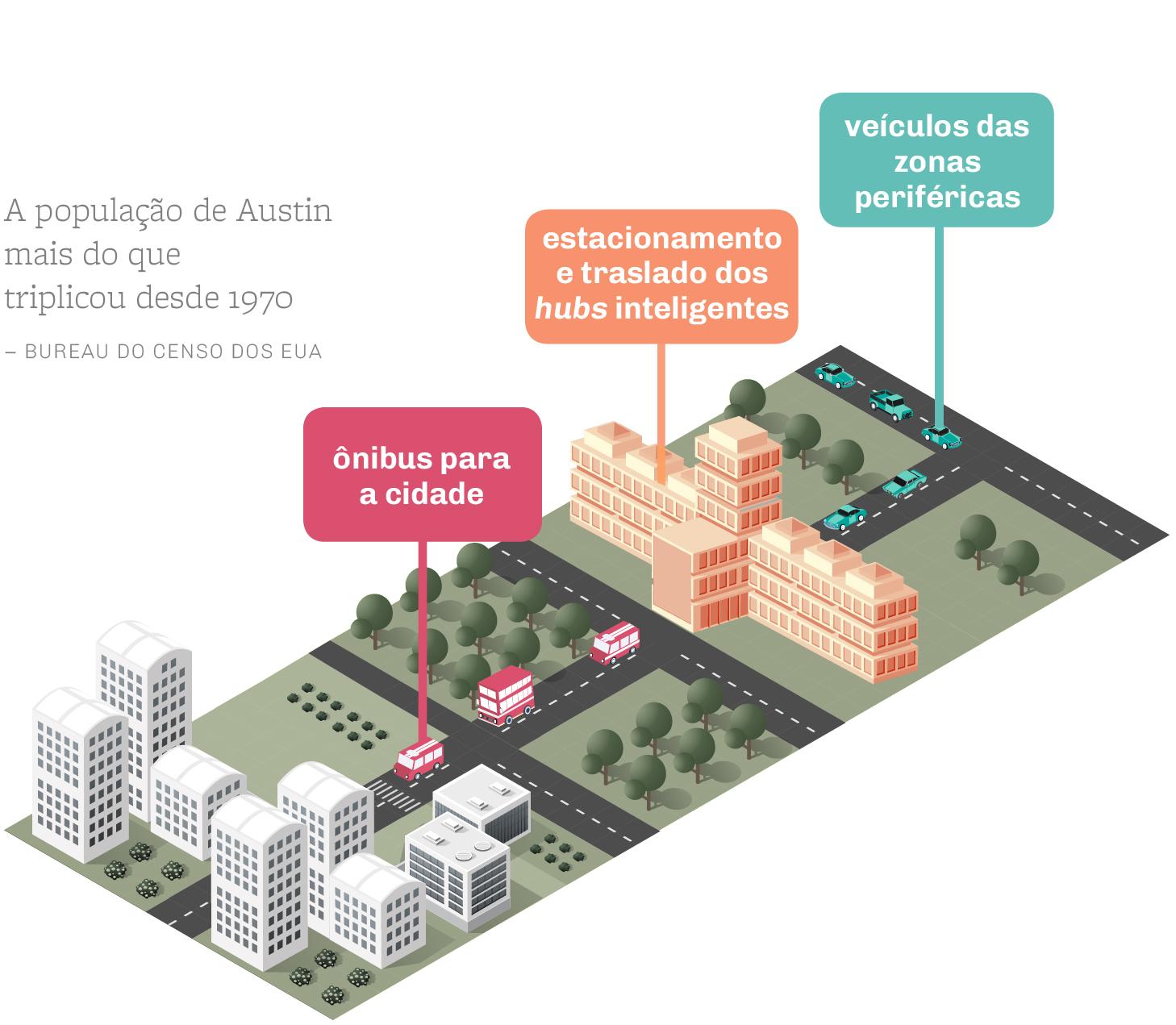 Gráfico mostra sistemas de transporte propostos pela cidade de Austin (Shutterstock /Depto. de Estado/J. Maruszewski)