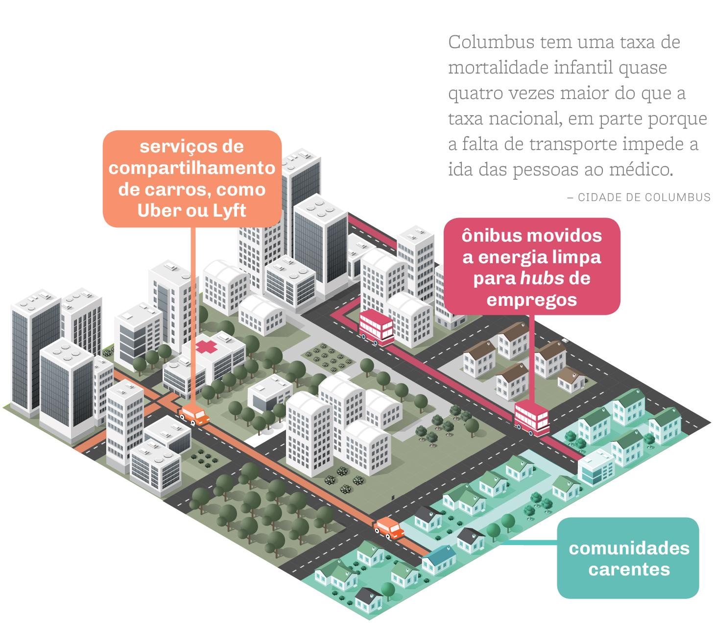 Gráfico mostra sistemas de transporte propostos pela cidade de Columbus (Shutterstock /Depto. de Estado/J. Maruszewski)