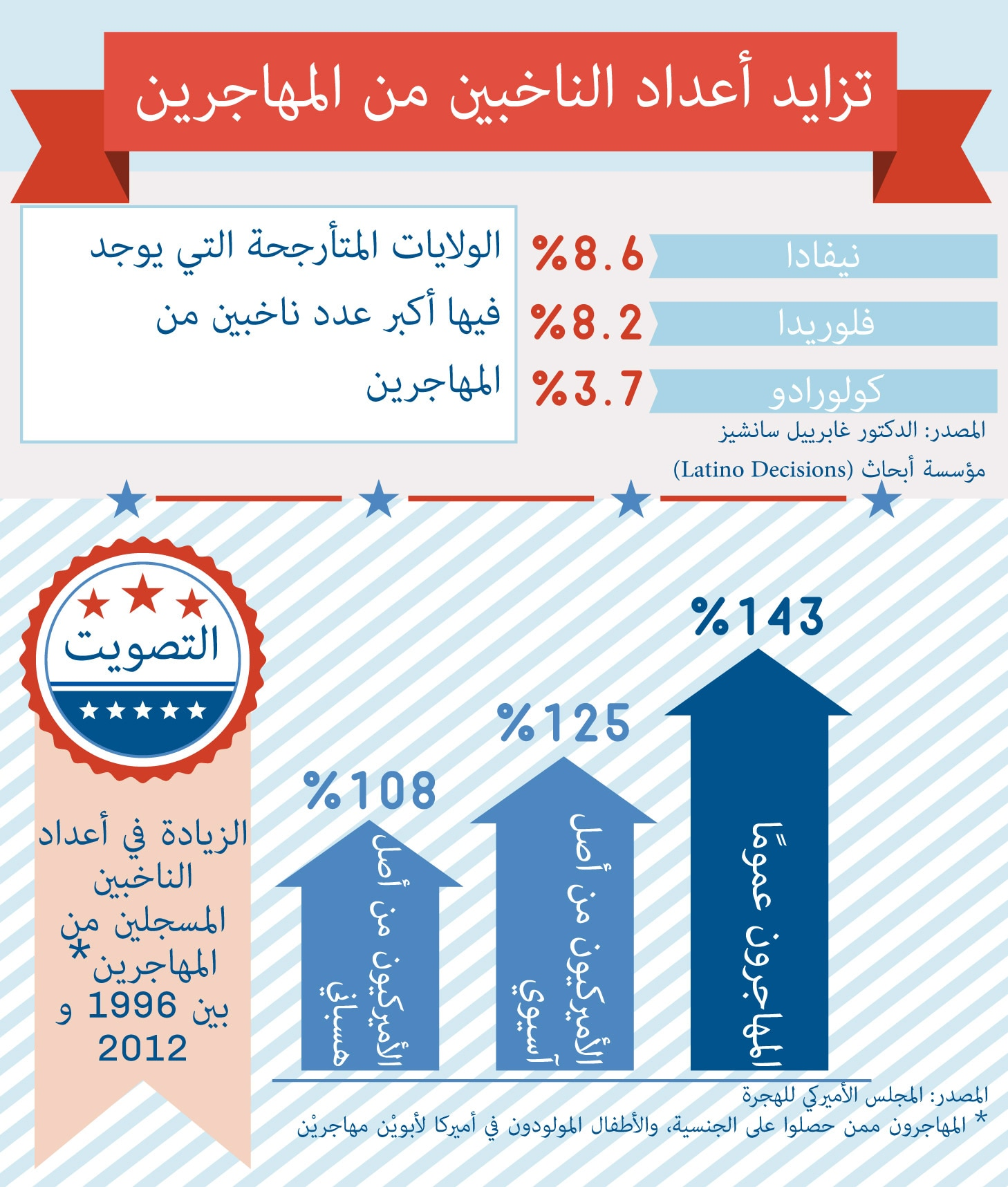 Immigrant_Voters_Arabic-02