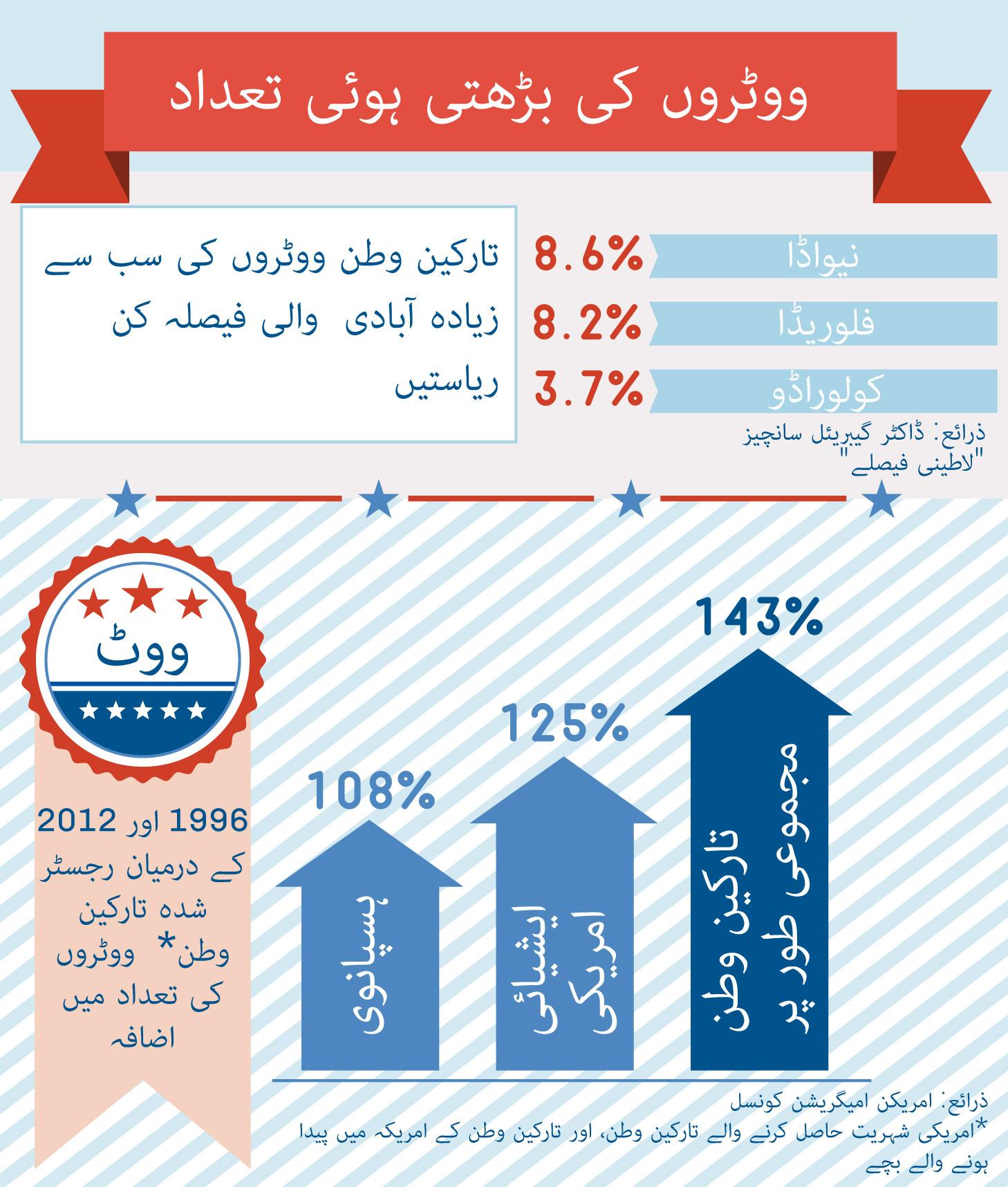 Immigrant_Voters_Urdu