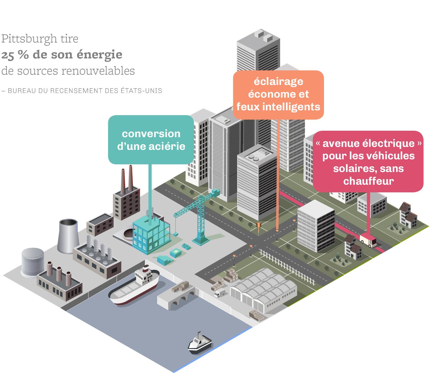Graphique montrant les systèmes de transport proposés par la ville de Pittsburgh (Shutterstock/Département d'État/J. Maruszewski)