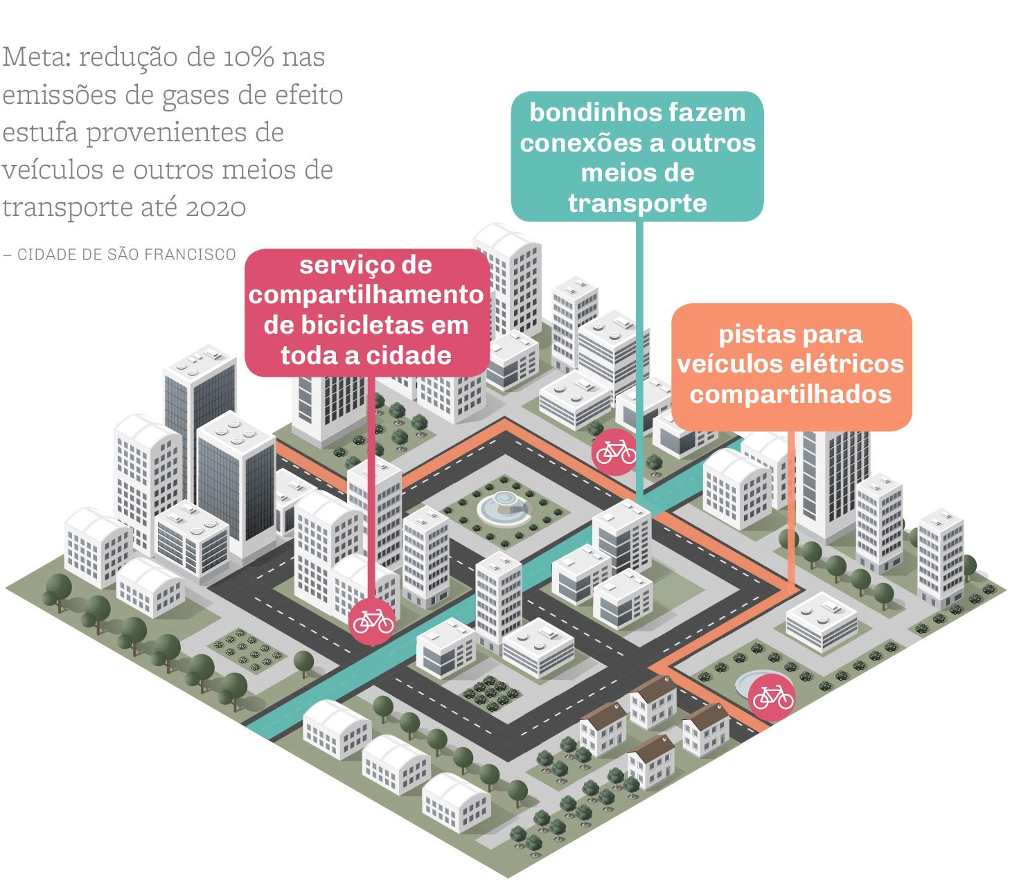 Gráfico mostra sistemas de transporte propostos pela cidade de São Francisco (Shutterstock /Depto. de Estado/J. Maruszewski)