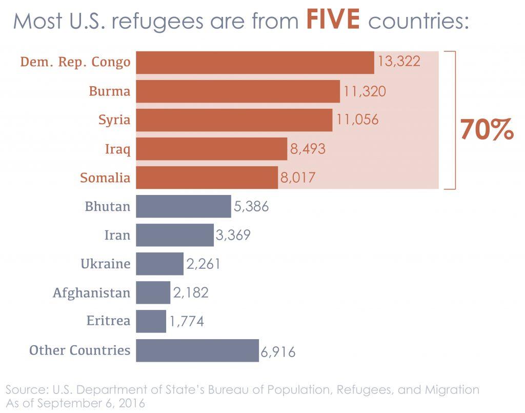 جدولی که کشور اصلی و تعداد پناهندگان به ایالات متحده را نشان می دهد (عکس از وزارت امور خارجه /چمنی ویلکینز)