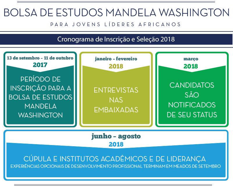 Gráfico com cronograma do processo de inscrição na Bolsa de Estudos Mandela Washington 2018 (Depto. de Estado)