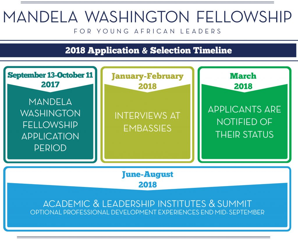 Chart showing Mandela Washington Fellowship 2018 application and selection timeline (State Dept.)