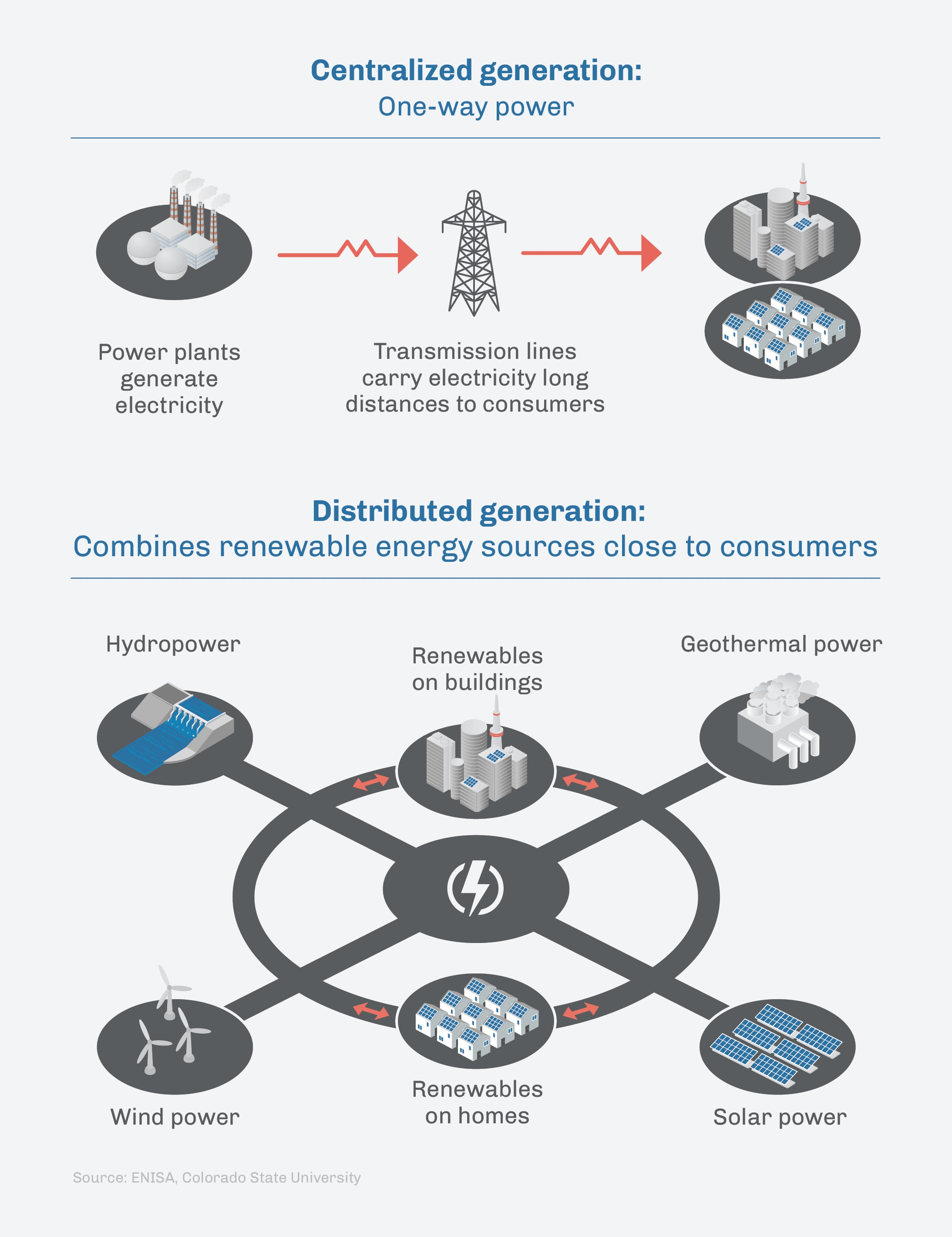 Infographic illustrating differences between centralized and distributed generation of electric power (State Dept./Julia Maruszewski)