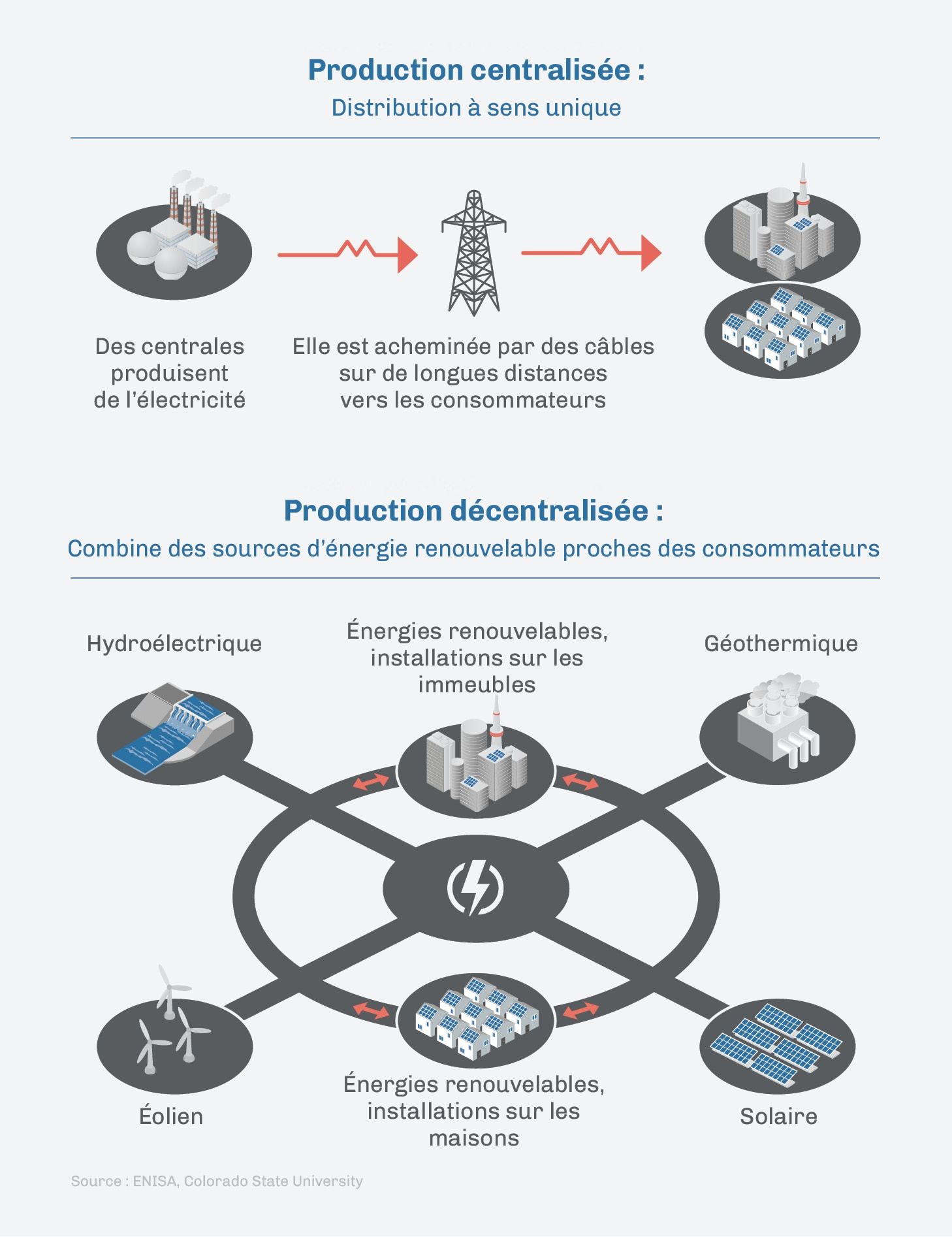 Distributed Energy_French