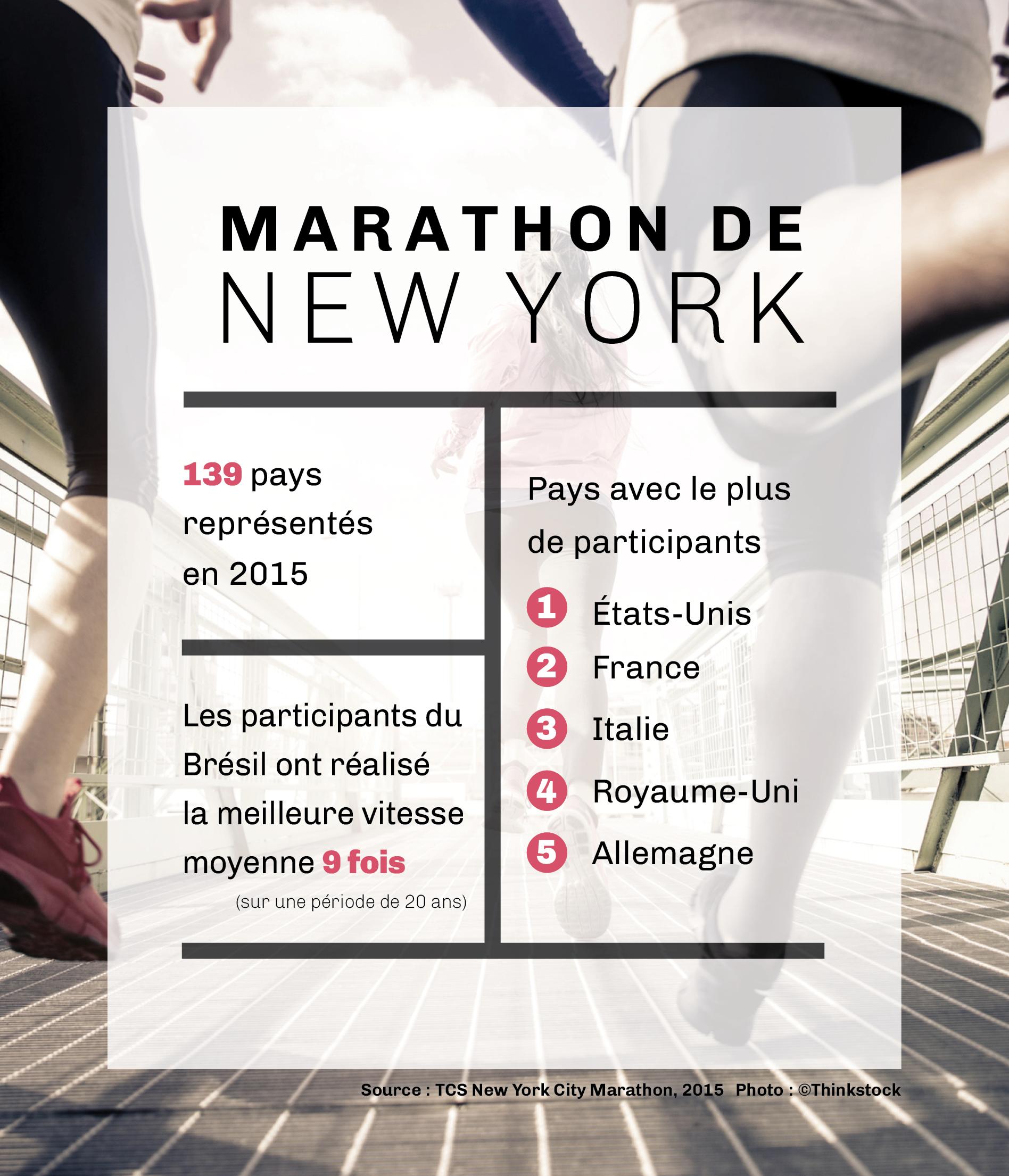 Graphique comportant des statistiques sur le marathon de New York, avec une photo de coureurs en arrière-plan (Département d'État/J. Maruszewski/Thinkstock)