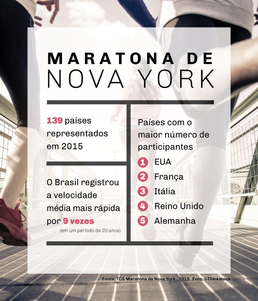 Gráfico com estatísticas da Maratona de Nova York e, ao fundo, foto com corredores (Depto. de Estado/J. Maruszewski/Thinkstock)